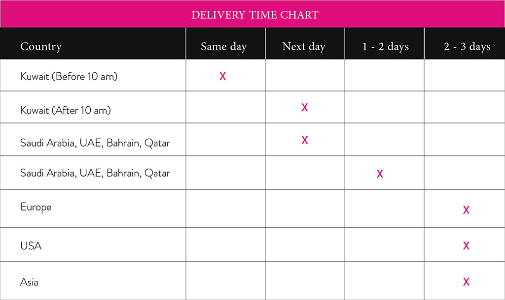 Delivery time chart